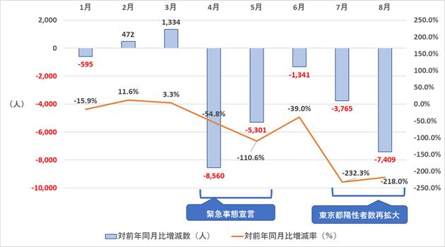 図5 東京都の日本人転入超過数の対前年同月比増減数(2020年)