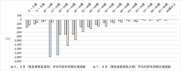 図6 東京都の4、5月及び7、8月の日本人転入超過数の年齢別対前年同月比増減数(2020年)