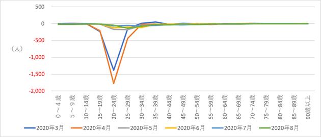 図4 2020年1~8月の東京都の外国人年齢別転出入超過数
