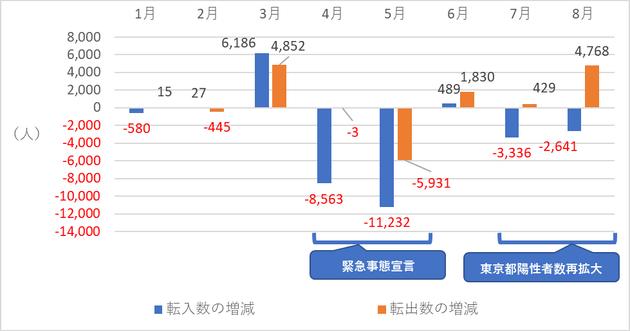 図7 東京都の日本人転入者数、転出者数の対前年同月比増減数(2020年)