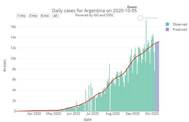 Nombre de cas quotidiens recensés en Argentine depuis le mois de mars