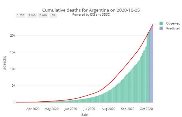 Nombre de décès quotidiens liés au Covid-19 enregistrés en