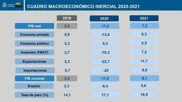 Nuevo cuadro macroeconómico del