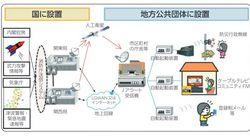 「Jアラートのテストです」日本各地で流れる。全国一斉情報伝達試験をする理由は?
