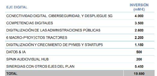 Plan de