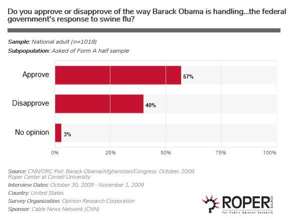 Polling on President Barack Obama's handling of the 2009 swine flu.