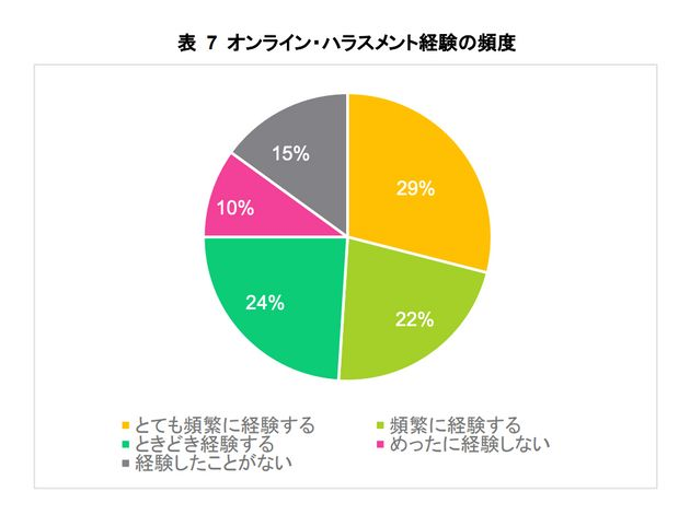 日本の若年女性を対象にした調査では、オンラインハラスメントを自分自身が受けたり、知り合いの若年女性が受けているのを聞いたりした経験があるかという問いに、51%が「とても頻繁に経験する「頻繁に経験する」と答えた