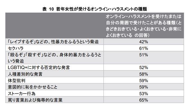 日本の若年女性が受けたオンライン・ハラスメントの種類