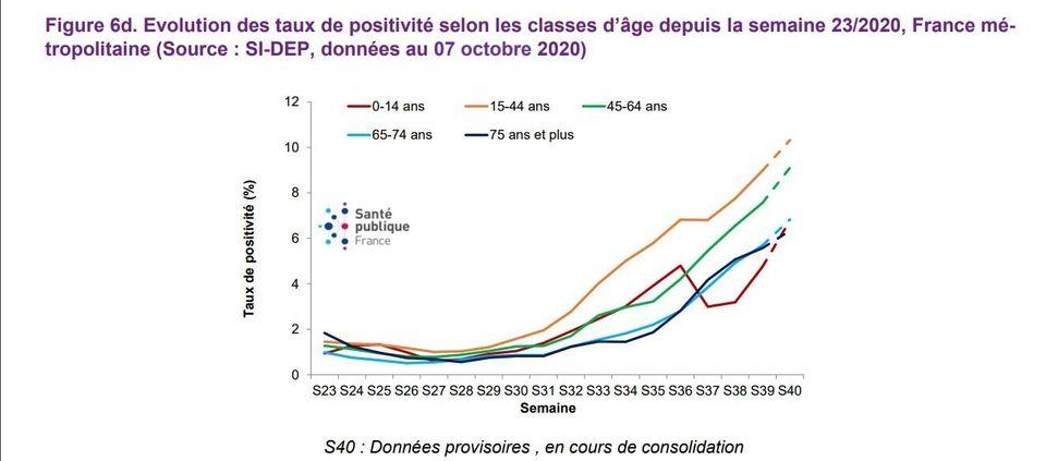 Evolution des taux de positivité selon les classes d'âge depuis la semaine 23/2020, France métropolitaine...