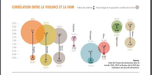 Graphique démontrant la corrélation entre la famine et les