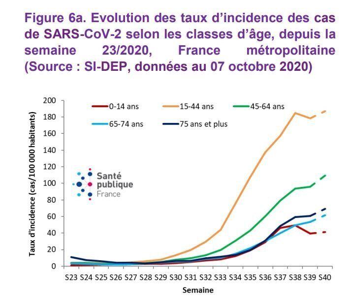 Evolution des taux d'incidence des cas de SARS-CoV-2 selon les classes d'âge, depuis la semaine 23/2020,...