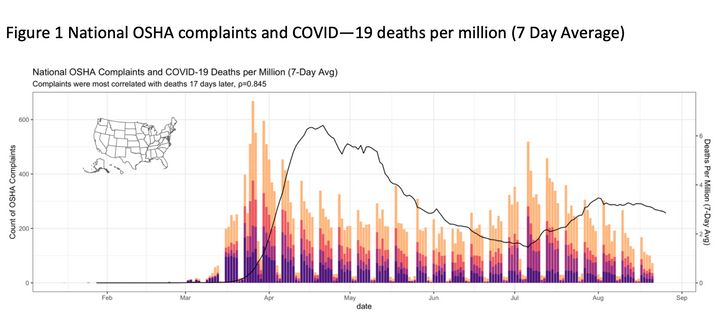 A rise in worker complaints (the colored bars) has preceded a rise in deaths from COVID-19 (the black line) throughout the pa