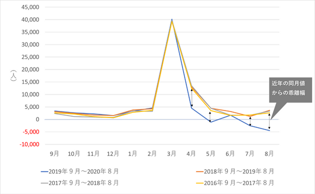 図2 東京都の月別転出入超過数の経年比較