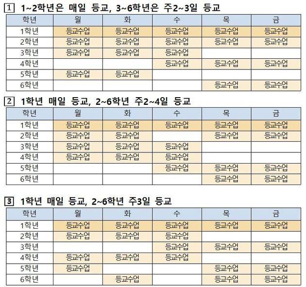 서울시 교육정이 제시한 초등학교 등교