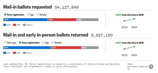 Bulletin de vote par correspondance demandés et renvoyés suivant l'affiliation au parti...