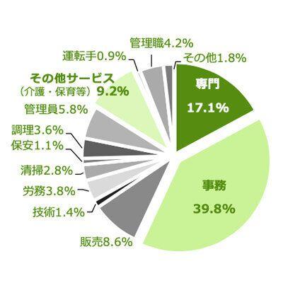 希望職種の上位3職種は「事務職」3295人(39.8%)「専門技術職」1418人(17.1%)「その他サービス」762人(9.2%)