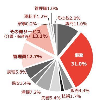 実際の就業の上位3職種は「事務職」727人(31.0%)「その他サービス」308人(13.1%)「管理員」297人(12.7%)