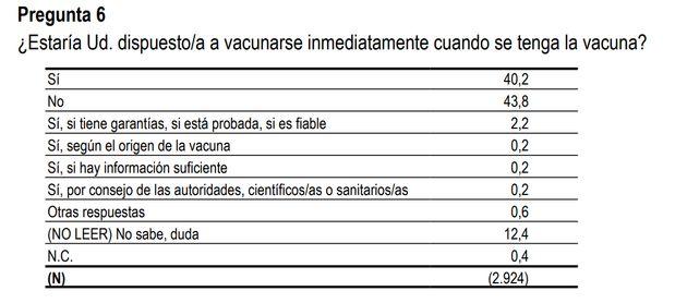 Pregunta acerca de la vacuna contra el coronavirus en el Barómetro del