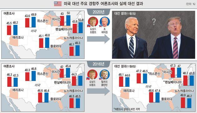 미국 대선 주요 경합주 여론조사와 실제 대선