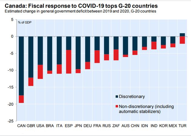 Canada's Budget Deficit Has Grown By More Than Any Other G20 Country Amid Pandemic: