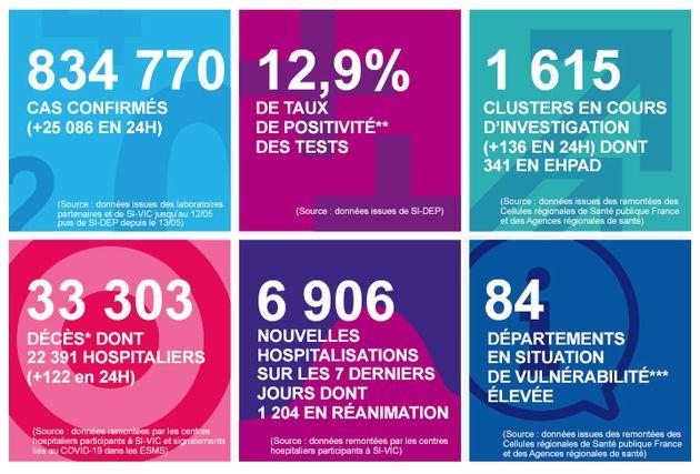 Les chiffres de l'épidémie de covid-19 diffusés ce vendredi 16 octobre par Santé publique