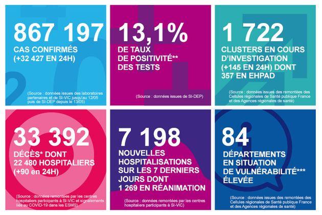 Ce samedi 17 octobre, Santé publique France a annoncé un nouveau record du nombre de cas détectés quotidiennement...