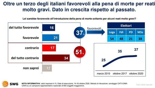 Italiani e la pena di morte. Sondaggio