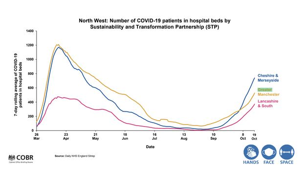 North West: Number of Covid-19 patients in hospital beds by