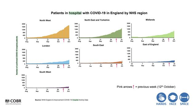 Patients in hospital with Covid-19 in England by NHS