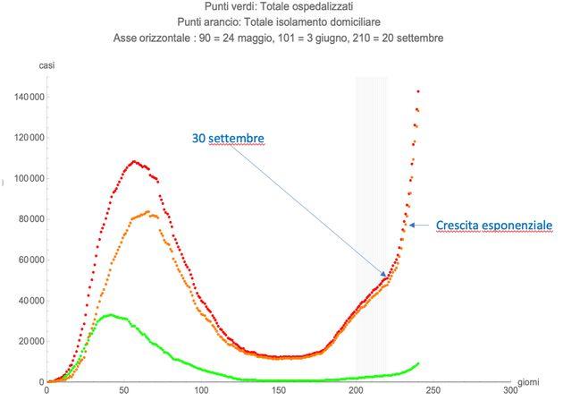 La curva dei contagi sale, gli indizi puntano verso gli