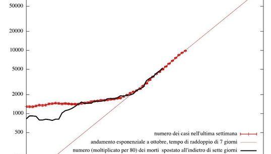 Misure drastiche o a metà novembre 500 morti al giorno (di G.