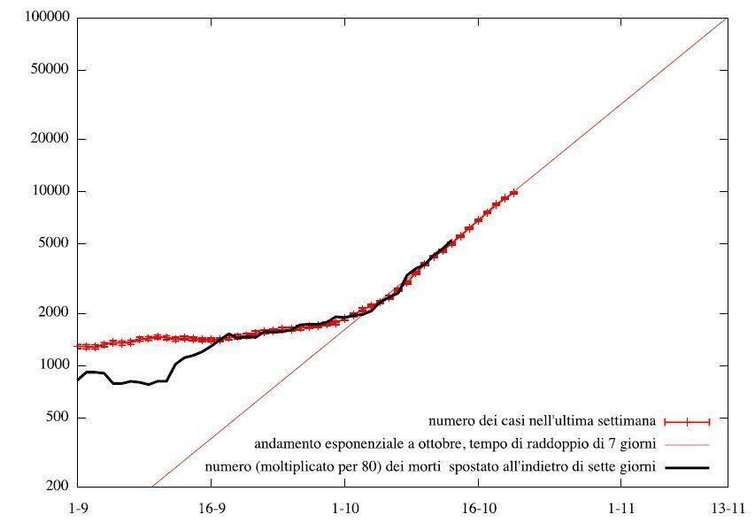 Nel grafico i nuovi casi e i morti mediati su un intervallo di una settimana. Da metà settembre in poi...