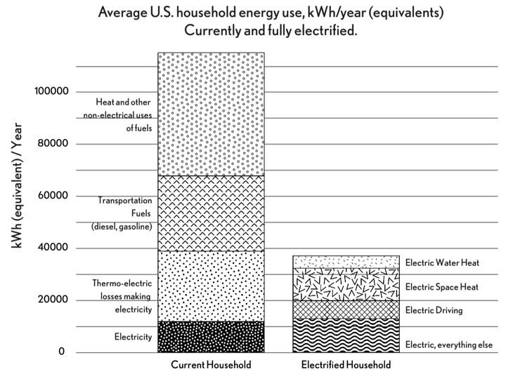 Average U.S. household energy consumption comparing contemporary households with their fully electrified future equivalents.