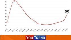 Coronavirus, 16079 casi e 136 morti. Sale l'indice di