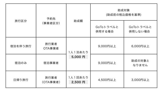 「もっと楽しもう!TokyoTokyo」公式サイトに掲載された助成金の表
