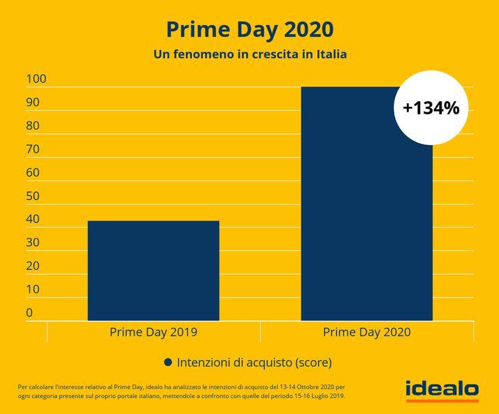 Amazon Prime Day: confronto 2019 / 2020