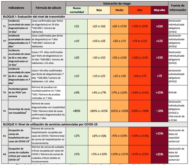 Tabla de niveles de riesgo del Ministerio de