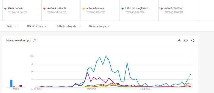 Il confronto sugli ultimi 12 mesi tra Ilaria Capua, Andrea Crisanti, Antonella Viola, Fabrizio Pregliasco, Roberto Burioni