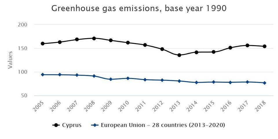 Εικ. 4: Οι εκπομπές αερίων...