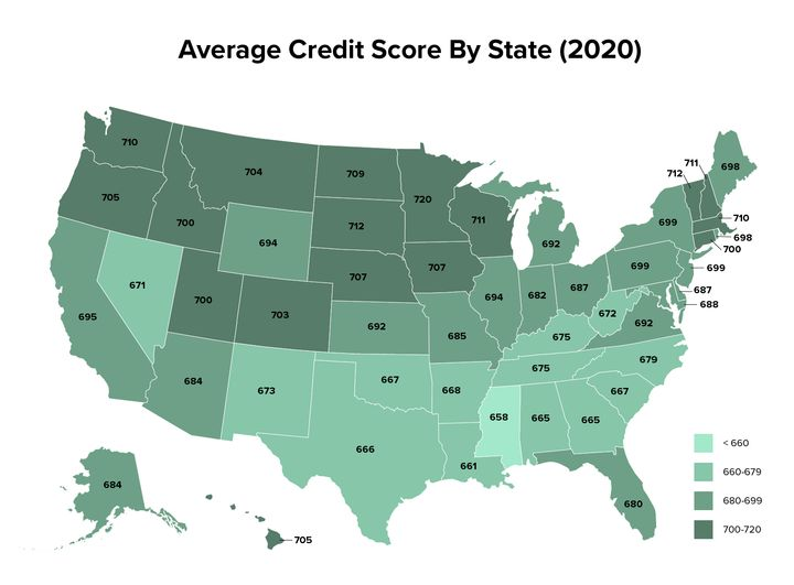 .New data from Experian shows the average VantageScore (range 300-850) in each state as of 2020.