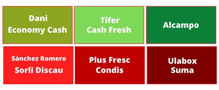 Los supermercados más baratos (en verde) y los más caros (en rojo), a nivel local, regional y nacional.