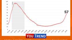 Covid avanza ancora: 17 mila casi, sale al 13,6% il rapporto con i