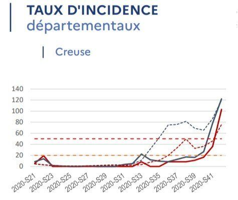 Le taux d'incidence en Creuse au 26