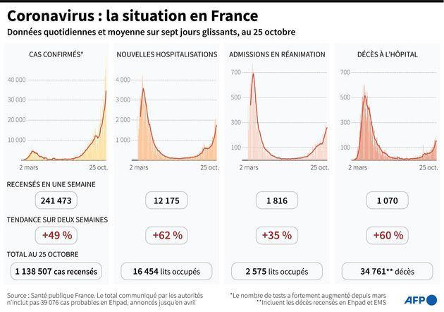 Coronavirus: la crainte d'une deuxième vague plus dure que la