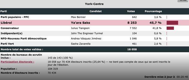 Les libéraux remportent les deux élections partielles à Toronto, dont l'une de