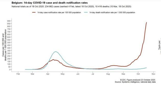 Evolution du nombre de cas et de morts du covid pour 100.000 habitants en