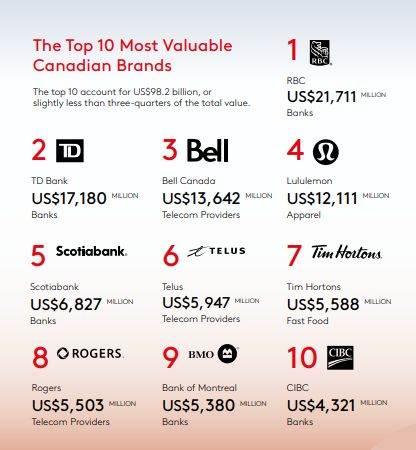 Canada's most valuable