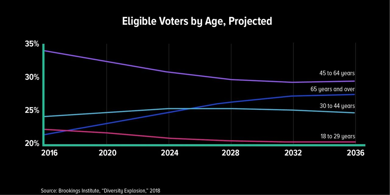 In the U.S., every age group except 65 and over will shrink in the coming decades.