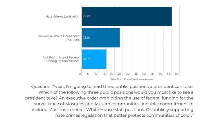 In Georgia, Muslim voters chose hate crimes legislation as a top priority in a USIPC poll.