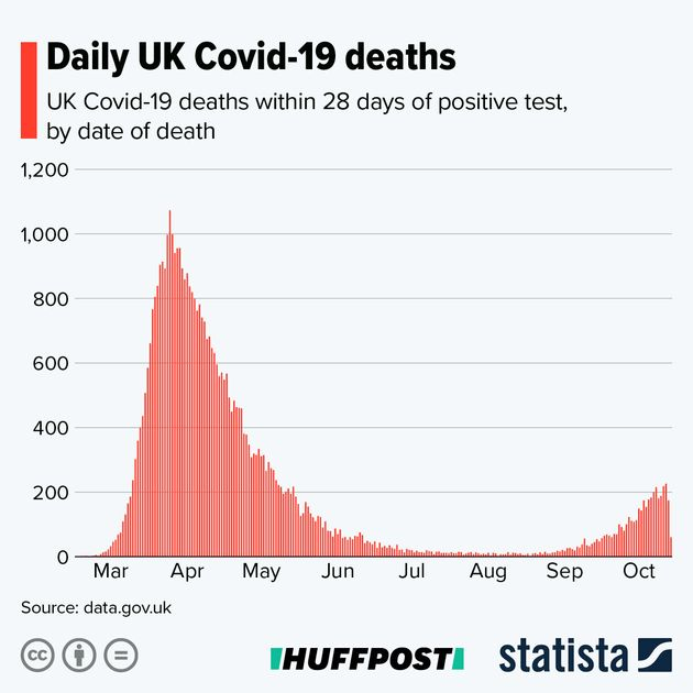 A graph showing UK daily Covid-19 deaths.